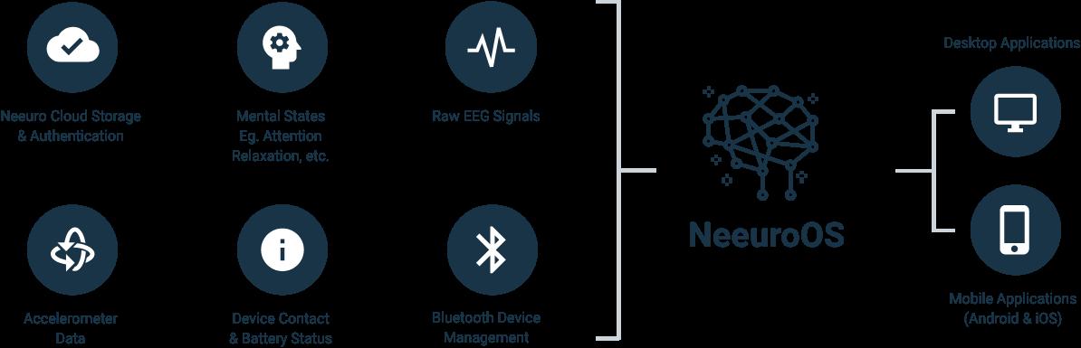 Neeuro NeuuroOS Platform Graphic 1